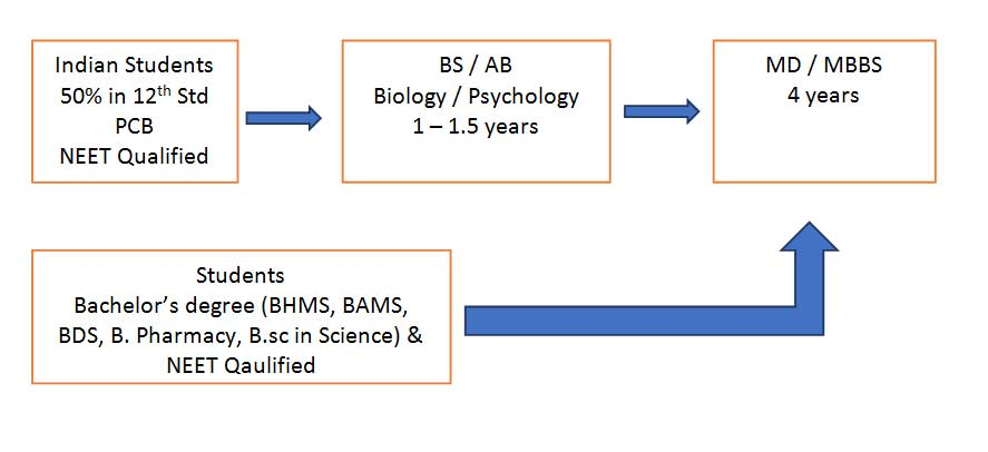 BS-MD-Admission-Process-in-Philippines-for-Indian-Students