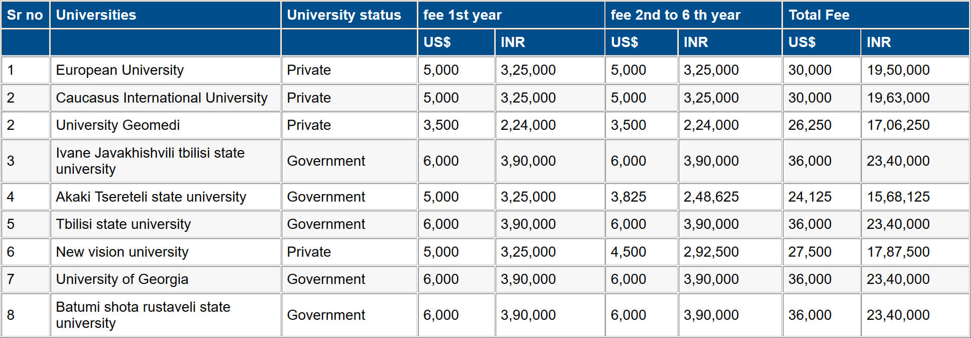 Georgia-Universities-Fee-Strucutre-2019