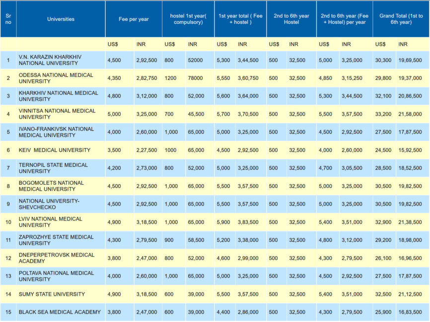 mbbs in ukraine fees structure